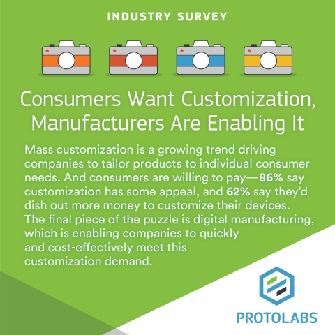 A public-opinion poll conducted by ORC International on behalf of Protolabs, a digitally enabled low-volume, high-mix manufacturer, highlights the disparity between American consumers' growing expectations for customized products and their view of companies' ability to quickly deliver on them. (Graphic: Business Wire)