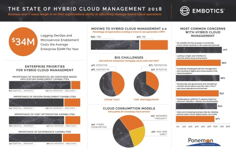 Ponemon Institute Research: Lagging DevOps and Microservice Enablement Costs the Average Enterprise $34 Million Per Year (Graphic: Business Wire)