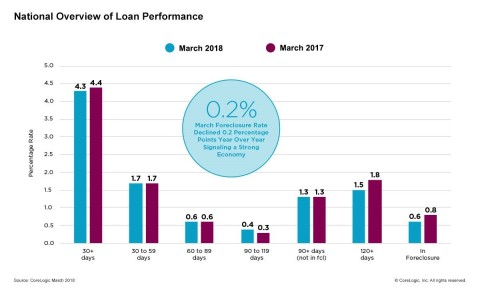 CoreLogic National Overview of Mortgage Loan Performance, featuring March 2018 Data (Graphic: Business Wire)