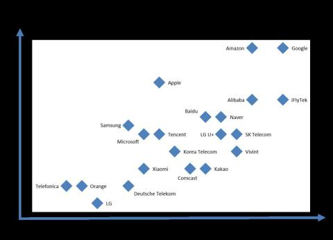 Digital Assistant Ecosystem: Competitive Landscape (Graphic: Strategy Analytics)