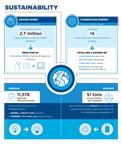 Cigna Corporate Responsibility Infographics highlight key milestones.