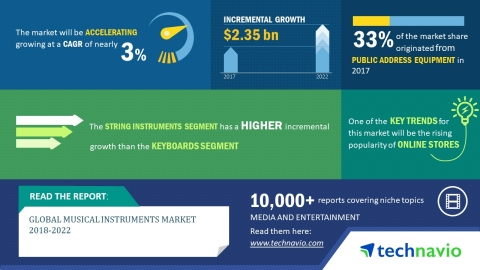Technavio has published a new market research report on the global musical instruments market from 2018-2022.  (Graphic: Business Wire)