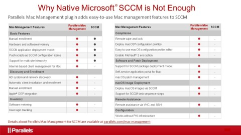 IT managers can add Mac management features to Microsoft System Center Configuration Manager (SCCM) with the Parallels Mac Management for SCCM plugin. It makes it easy for IT admins who know nothing about Mac to use SCCM to control both on- and off-premise Mac devices and quickly secure their corporate networks. Details are available at parallels.com/mac-management. (Graphic: Business Wire)