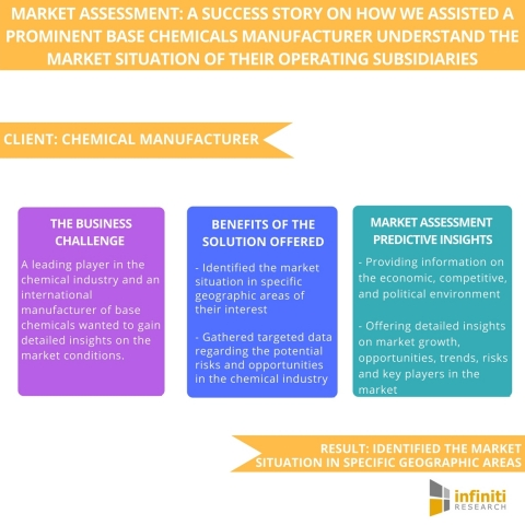 Market Assessment A Success Story on How We Assisted a Prominent Base Chemicals Manufacturer Understand and Anticipate the Market Situation of Their Operating Subsidiaries. (Graphic: Business Wire)