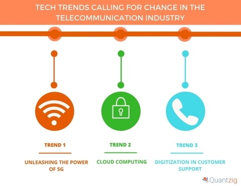 Tech Trends Calling for Change in the Telecommunication Industry. (Graphic: Business Wire)