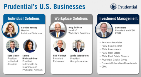 Prudential's U.S. Businesses (Photo: Business Wire)
