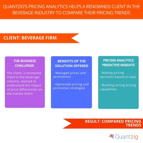 Cross Channel Synergies Helps an Online Banking Firm to Improve Customer Retention Levels By 10%. (Graphic: Business Wire)