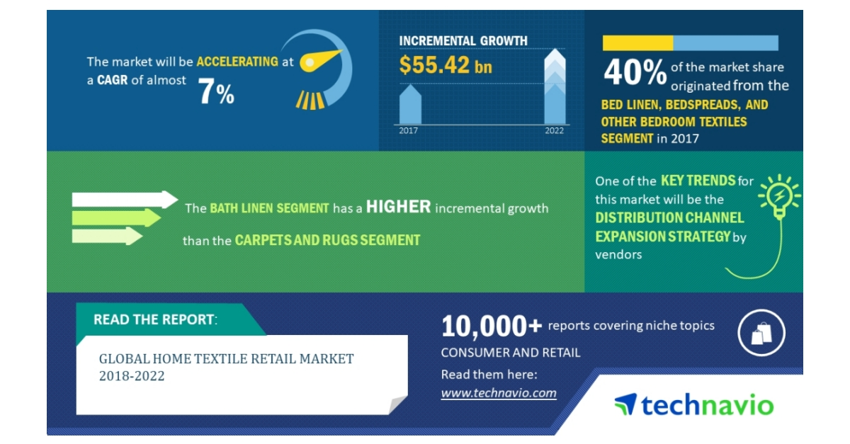 Global Home Textile Retail Market 2018-2022 | Innovation and