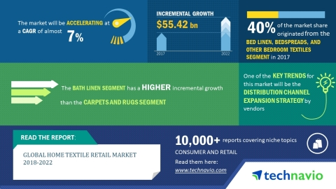 Technavio has published a new market research report on the global home textile retail market from 2 ...