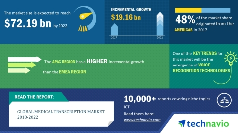 Technavio has published a new market research report on the global medical transcription market from ...