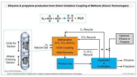 Ethylene & propylene production from Siluria Technologies' direct oxidative coupling of methane. (Source: IHS Markit 2018)