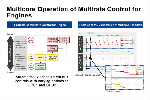 Multicore Operation of Multirate Control for Engines (Graphic: Business Wire)