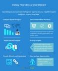 Dietary Fibers Procurement Report. (Graphic: Business Wire)