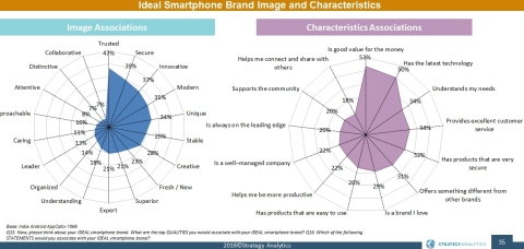 Ideal Smartphone Brand Image and Characteristics (Graphic: Strategy Analytics)