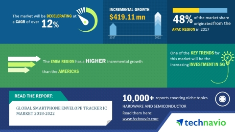 Technavio has published a new market research report on the global smartphone envelope tracker IC market from 2018-2022. (Graphic: Business Wire)