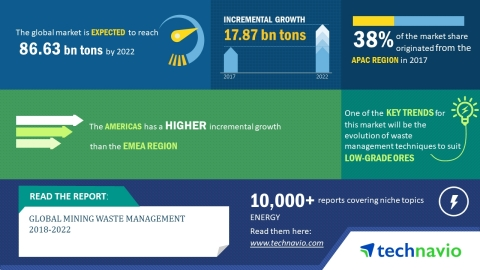Technavio has published a new market research report on the global mining waste management market fr ...