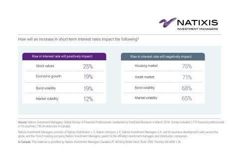 Impact de la hausse des taux d'intérêt (Illustration : Business Wire)