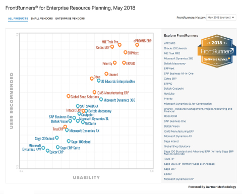 FrontRunners 2018 Top ERP Software Report (Graph: AETOSWire)