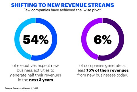 Shifting to new revenue streams (Graphic: Business Wire)
