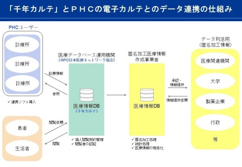 「千年カルテ」とPHCの電子カルテとのデータ連携の仕組み(図:PHCホールディングス株式会社)