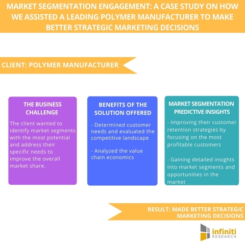 Market Segmentation Engagement A Case Study on How We Assisted a Leading Polymer Manufacturer to Make Better Strategic Marketing Decisions. (Graphic: Business Wire)