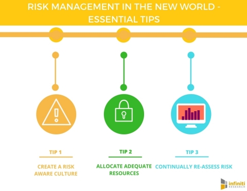 RISK MANAGEMENT IN THE NEW WORLD (Graphic: Business Wire)
