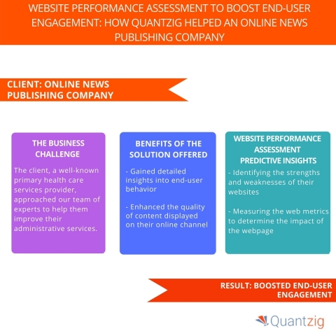 Website Performance Assessment to Boost End-user Engagement: How Quantzig Helped an Online News Publishing Company. (Graphic: Business Wire)