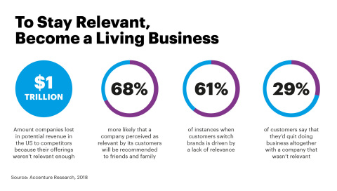To stay relevant, become a living business (Graphic: Business Wire)