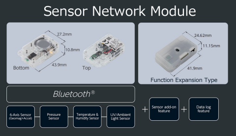 Alps Electric IoT Smart Modules (Graphic: Business Wire)