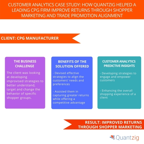 Customer Analytics Case Study How Quantzig Helped a Leading CPG Firm Improve Returns Through Shopper Marketing and Trade Promotion Alignment. (Graphic: Business Wire)