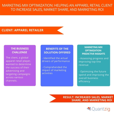 Marketing Mix Optimization Helping an Apparel Retail Client to Increase Sales, Market Share, and Marketing ROI. (Graphic: Business Wire)
