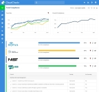 CloudCheckr cloud management platform now enables government agencies with regulated IT workloads to maintain compliance with over 30 standards. (Graphic: Business Wire)
