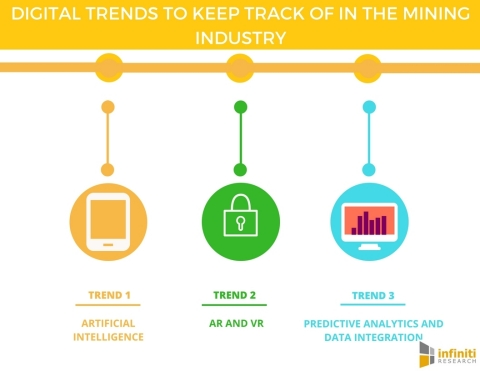 5 Digital Trends to Keep Track of in the Mining Industry. (Graphic: Business Wire)