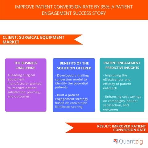Improve Patient Conversion Rate By 35% A Patient Engagement Success Story. (Graphic: Business Wire)