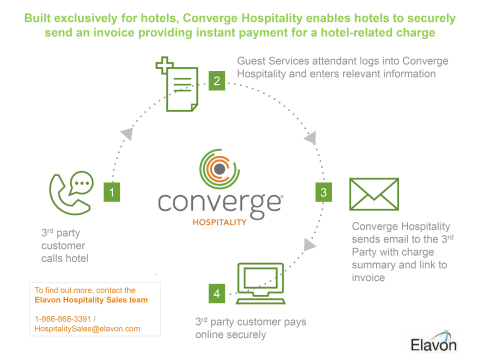 Converge Hospitality: How It Works (Graphic: Elavon)