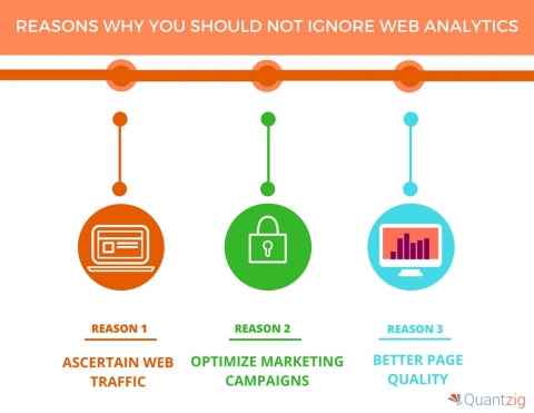 5 Reasons Why You Should Not Ignore Web Analytics. (Graphic: Business Wire)