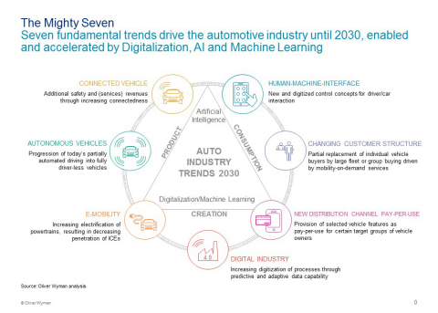 Trends that will change the automotive industry, according to Oliver Wyman (Graphic: Business Wire)