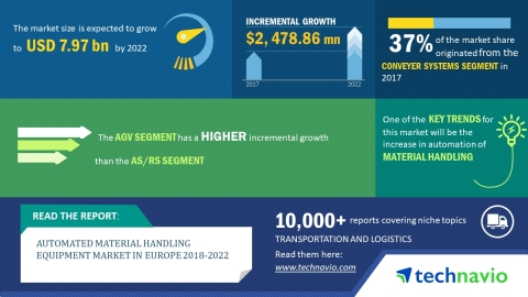 Technavio has published a new market research report on the global automated material handling equipment market from 2018-2022. (Graphic: Business Wire)