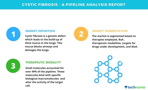 Technavio has published a new report on the drug development pipeline for cystic fibrosis, including a detailed study of the pipeline molecules. (Graphic: Business Wire)