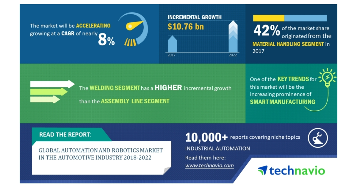 Global Automation and Robotics Market in the Automotive Industry 2018-2022  Smart Manufacturing to Gain Traction  Technavio