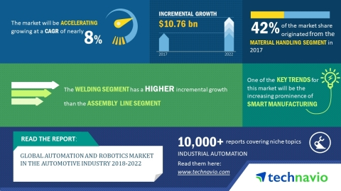 Technavio has published a new market research report on the global automation and robotics market in the automotive industry from 2018-2022. (Graphic: Business Wire)