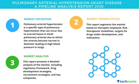 Technavio has published a new report on the drug development pipeline for pulmonary arterial hypertension, including a detailed study of the pipeline molecules. (Graphic: Business Wire)