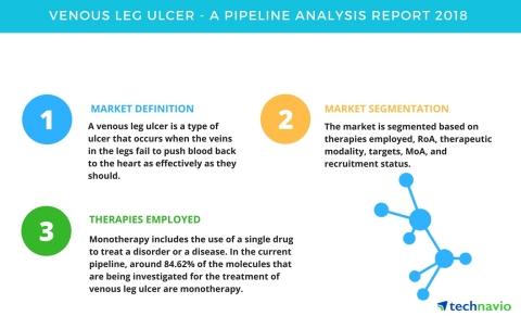 Technavio has published a new report on the drug development pipeline for venous leg ulcer, including a detailed study of the pipeline molecules. (Graphic: Business Wire)