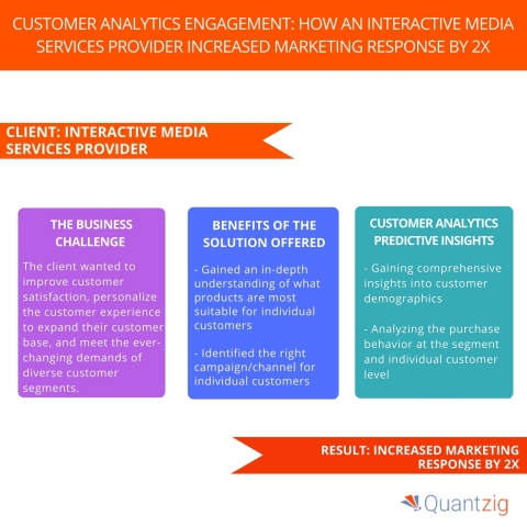 Customer Analytics Engagement How an Interactive Media Services Provider Increased Marketing Response By 2x. (Graphic: Business Wire)
