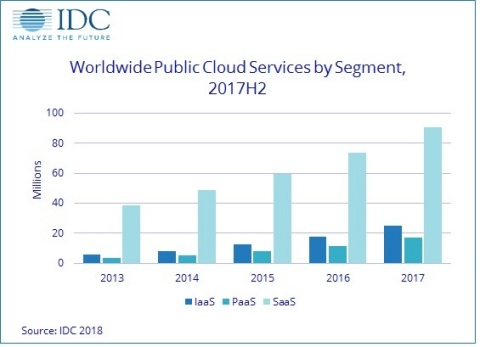 Worldwide Public Cloud Services Revenue by Segment, 2013-2017 (Graphic: Business Wire)