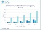Worldwide Public Cloud Services Revenue by Segment, 2013-2017 (Graphic: Business Wire)