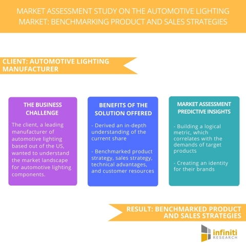 Market Assessment Study on the Automotive Lighting Market Benchmarking Product and Sales Strategies. (Graphic: Business Wire)