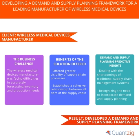 Developing a Demand and Supply Planning Framework for a Leading Manufacturer of Wireless Medical Devices (Graphic: Business Wire)