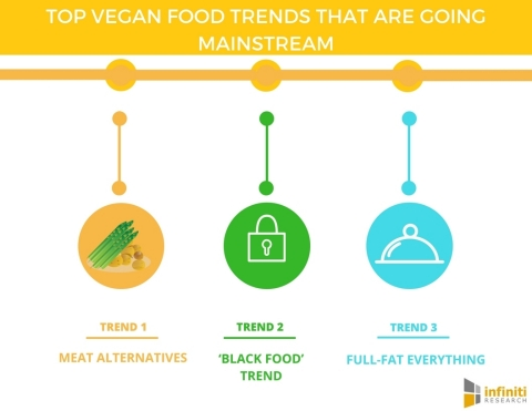 Top 7 Vegan Food Trends That Are Going Mainstream. (Graphic: Business Wire)