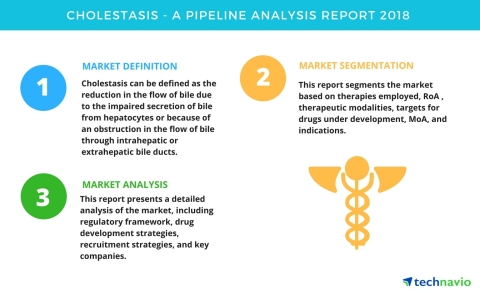 Technavio has published a new report on the drug development pipeline for cholestasis, including a detailed study of the pipeline molecules. (Graphic: Business Wire)